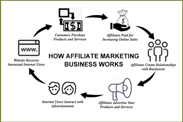 How Affiliate Marketing Business Works